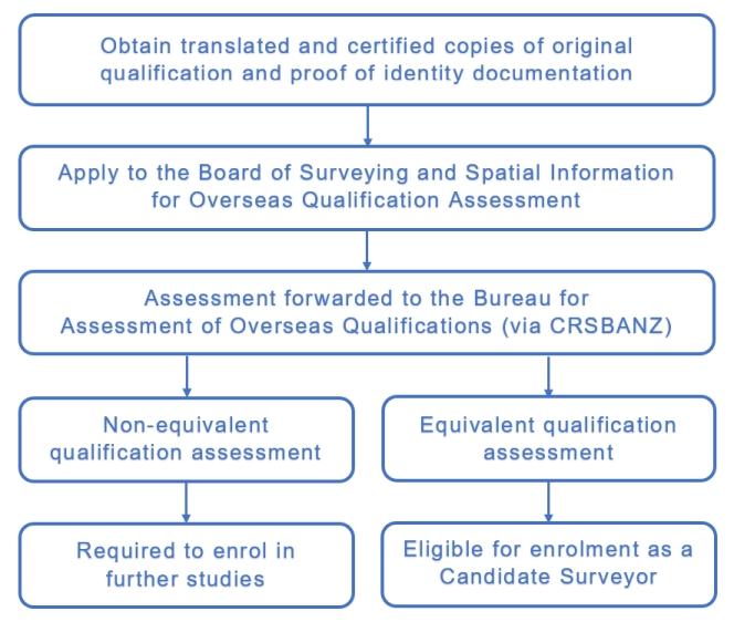 Flowchart - Overseas Assessment