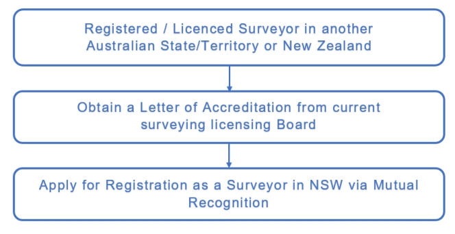 Flowchart - Registration via Letter of Accreditation
